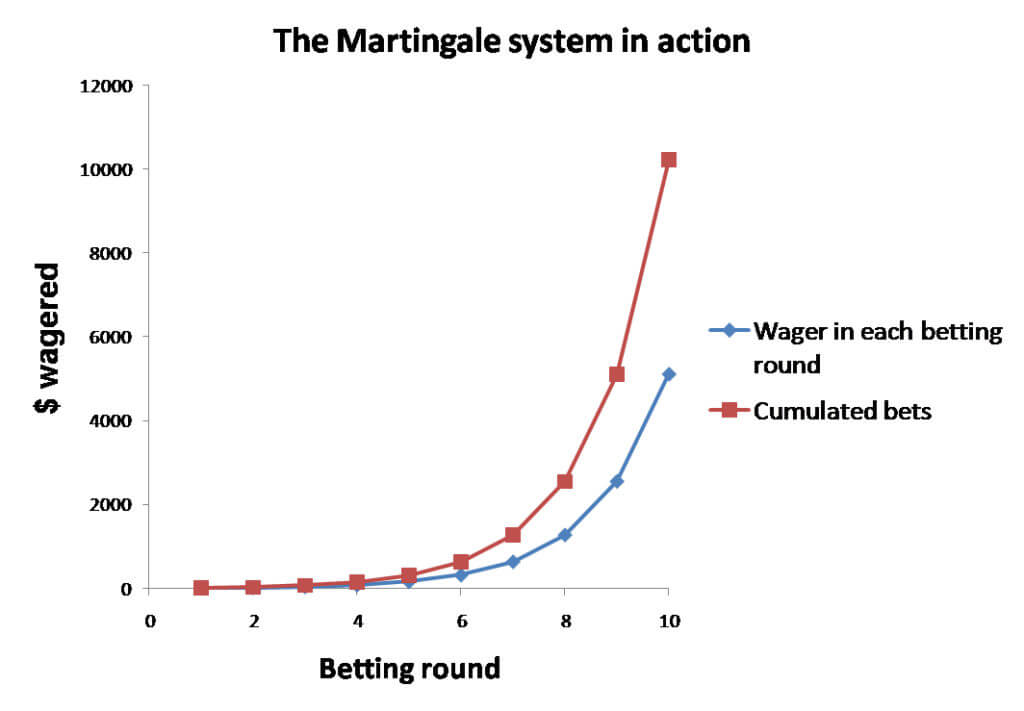 Martingale Strategien